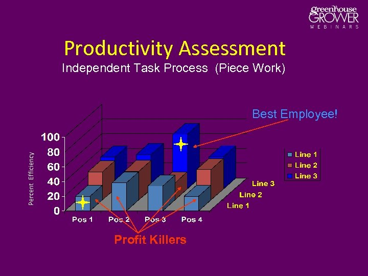 Productivity Assessment Independent Task Process (Piece Work) Percent Efficiency Best Employee! Profit Killers