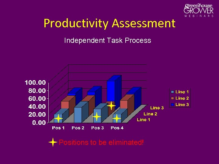 Productivity Assessment Independent Task Process Positions to be eliminated!