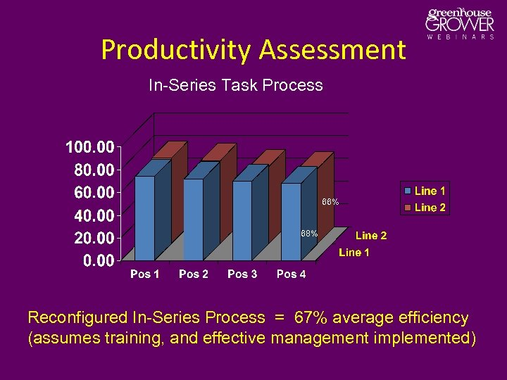 Productivity Assessment In-Series Task Process 66% 68% Reconfigured In-Series Process = 67% average efficiency