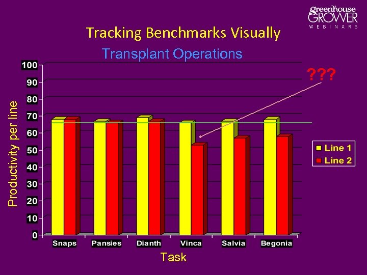 Tracking Benchmarks Visually Transplant Operations Productivity per line ? ? ? Task