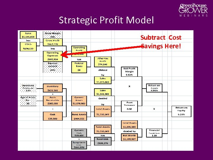 Strategic Profit Model Subtract Cost Savings Here!