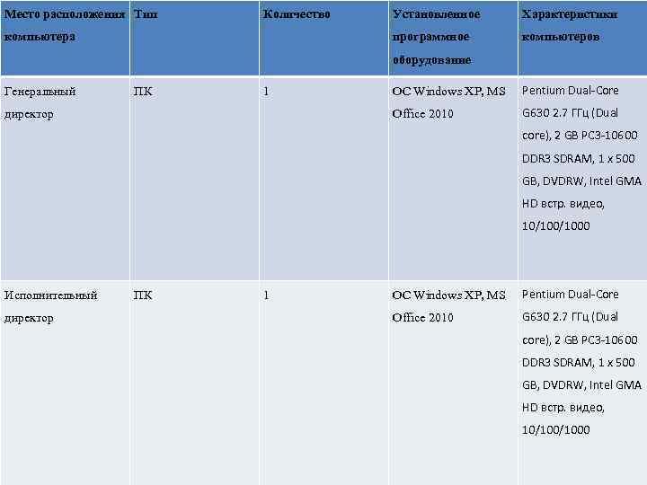 Место расположения Тип Количество Характеристики программное компьютера Установленное компьютеров оборудование Генеральный 1 директор OC