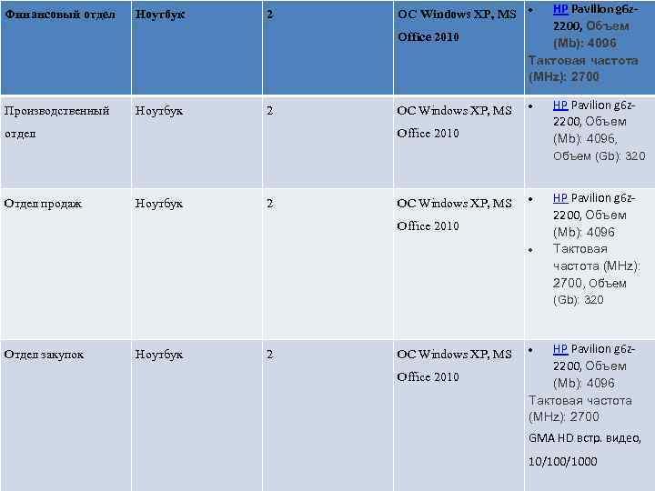 Финансовый отдел Ноутбук 2 OC Windows XP, MS Office 2010 Производственный Ноутбук 2 отдел