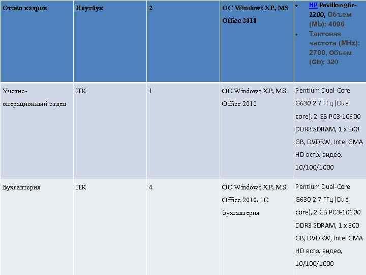 Отдел кадров Ноутбук 2 OC Windows XP, MS Office 2010 HP Pavilion g 6