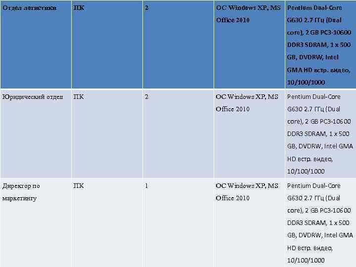 Отдел логистики ПК 2 OC Windows XP, MS Pentium Dual-Core Office 2010 G 630