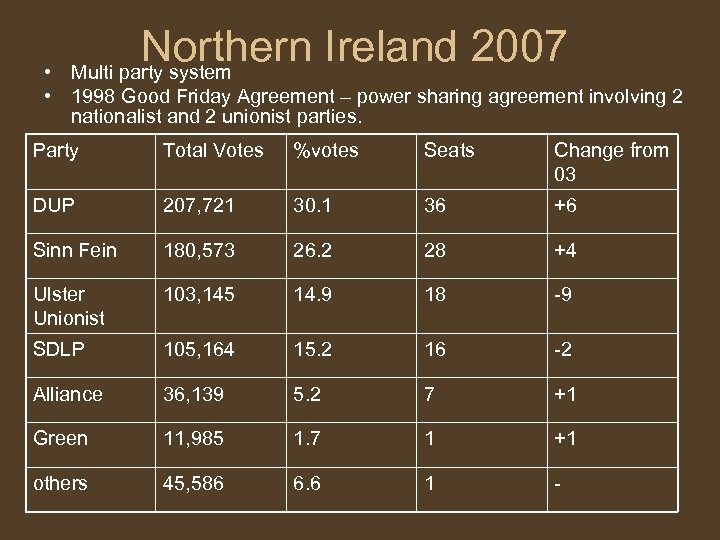 Northern Ireland 2007 Multi party system • • 1998 Good Friday Agreement – power