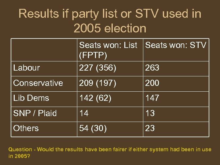 Results if party list or STV used in 2005 election Labour Seats won: List