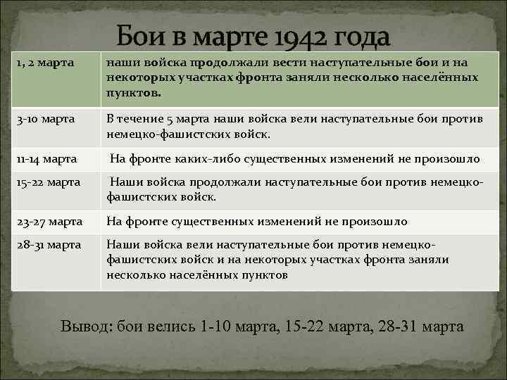 Бои в марте 1942 года 1, 2 марта наши войска продолжали вести наступательные бои