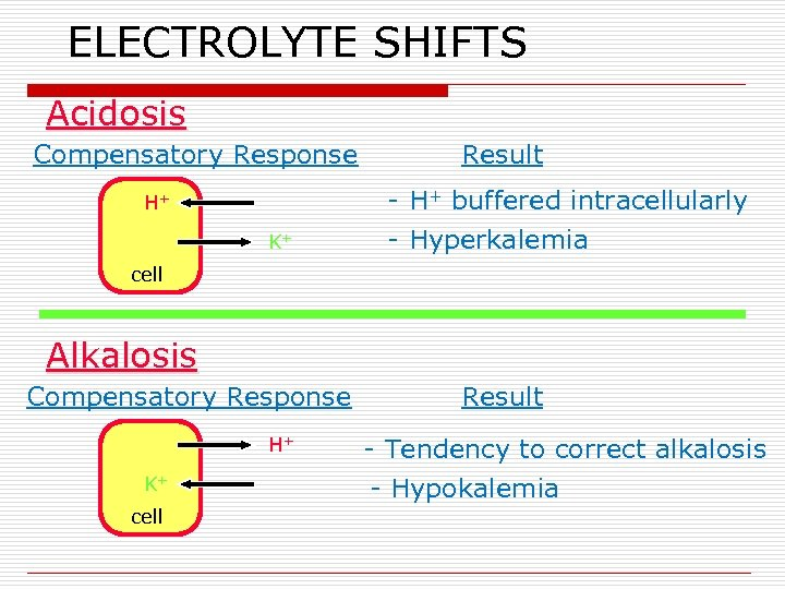 ELECTROLYTE SHIFTS Acidosis Compensatory Response H+ K+ Result - H+ buffered intracellularly - Hyperkalemia