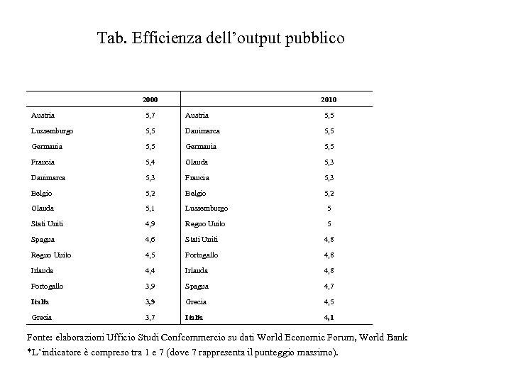 Tab. Efficienza dell'output pubblico 2000 2010 Austria 5, 7 Austria 5, 5 Lussemburgo 5,