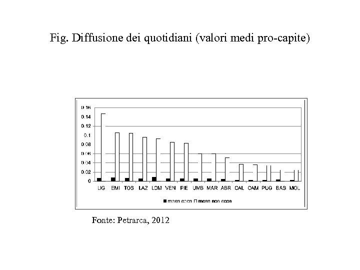 Fig. Diffusione dei quotidiani (valori medi pro-capite) Fonte: Petrarca, 2012