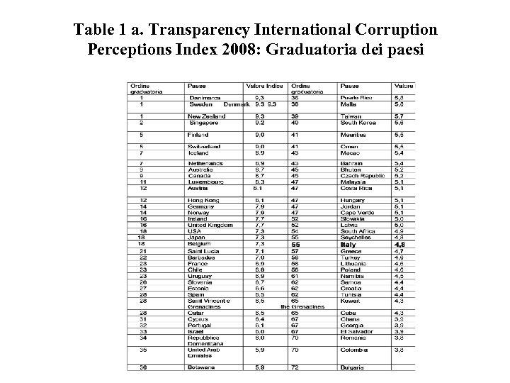 Table 1 a. Transparency International Corruption Perceptions Index 2008: Graduatoria dei paesi