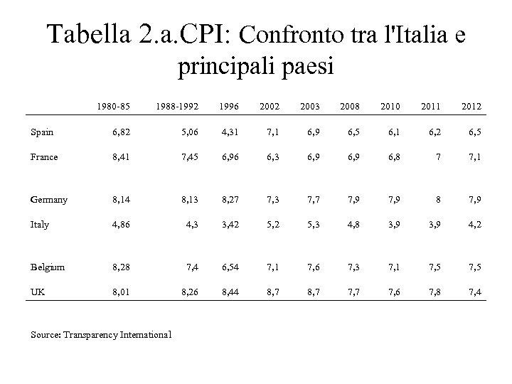 Tabella 2. a. CPI: Confronto tra l'Italia e principali paesi 1980 -85 1988 -1992