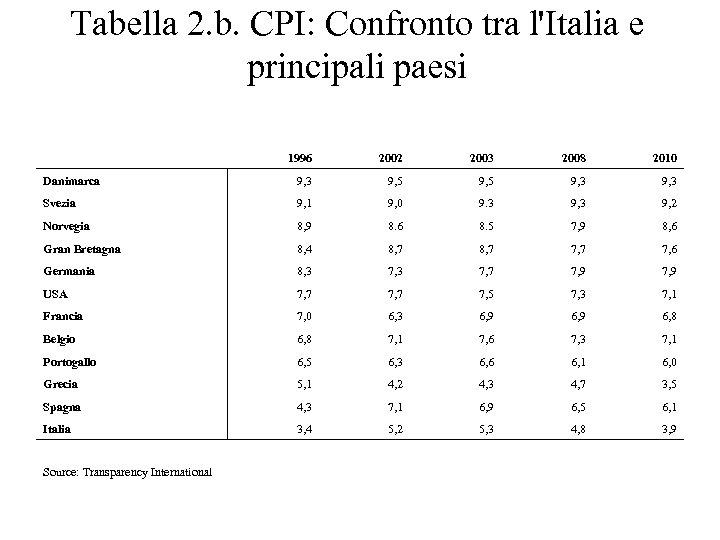 Tabella 2. b. CPI: Confronto tra l'Italia e principali paesi 1996 2002 2003 2008
