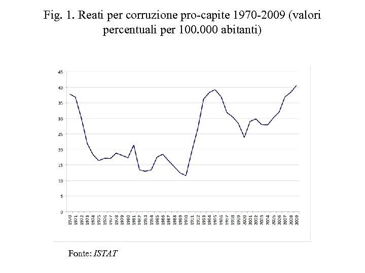 Fig. 1. Reati per corruzione pro-capite 1970 -2009 (valori percentuali per 100. 000 abitanti)