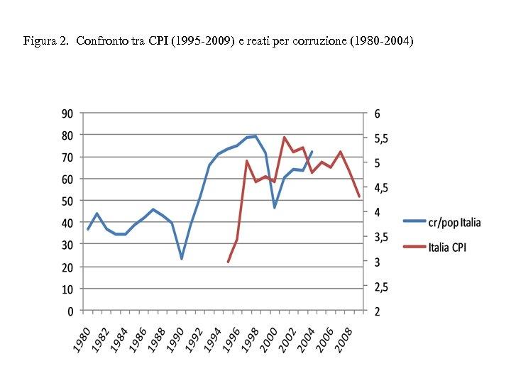 Figura 2. Confronto tra CPI (1995 -2009) e reati per corruzione (1980 -2004)