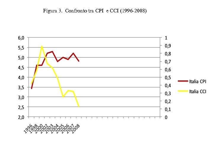 Figura 3. Confronto tra CPI e CCI (1996 -2008)