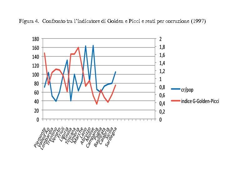 Figura 4. Confronto tra l'indicatore di Golden e Picci e reati per corruzione (1997)