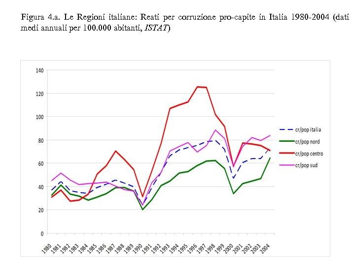 Figura 4. a. Le Regioni italiane: Reati per corruzione pro-capite in Italia 1980 -2004