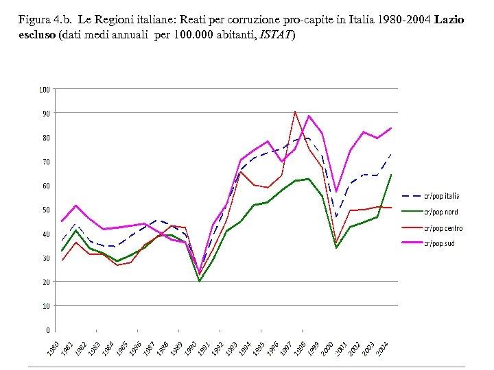 Figura 4. b. Le Regioni italiane: Reati per corruzione pro-capite in Italia 1980 -2004