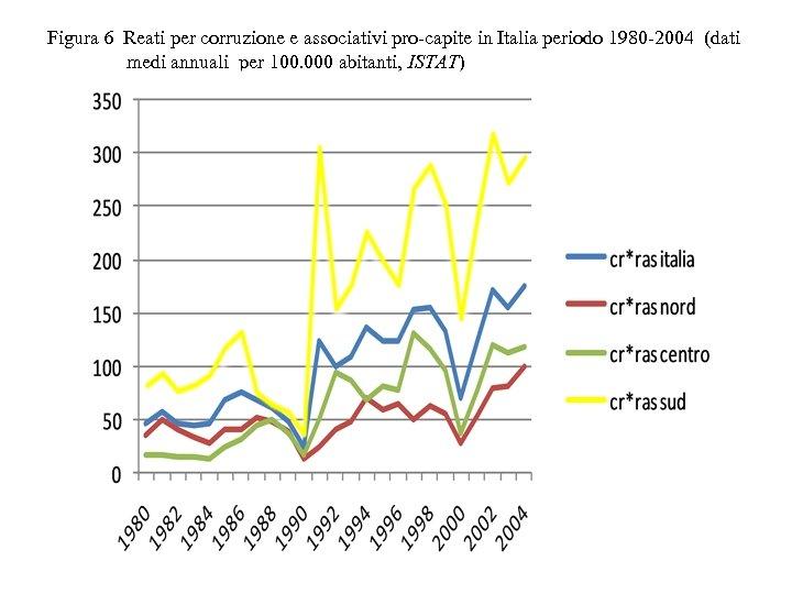 Figura 6 Reati per corruzione e associativi pro-capite in Italia periodo 1980 -2004 (dati