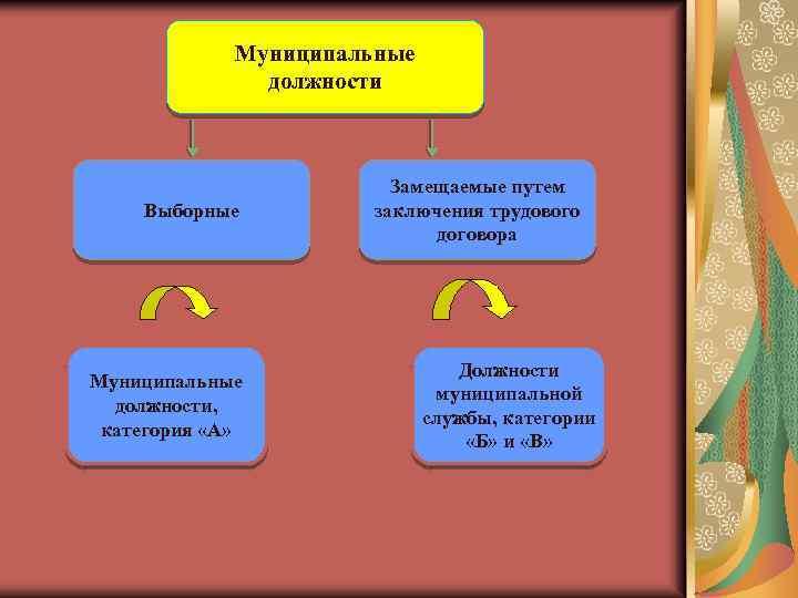 Муниципальные должности Выборные Муниципальные должности, категория «А» Замещаемые путем заключения трудового договора Должности муниципальной