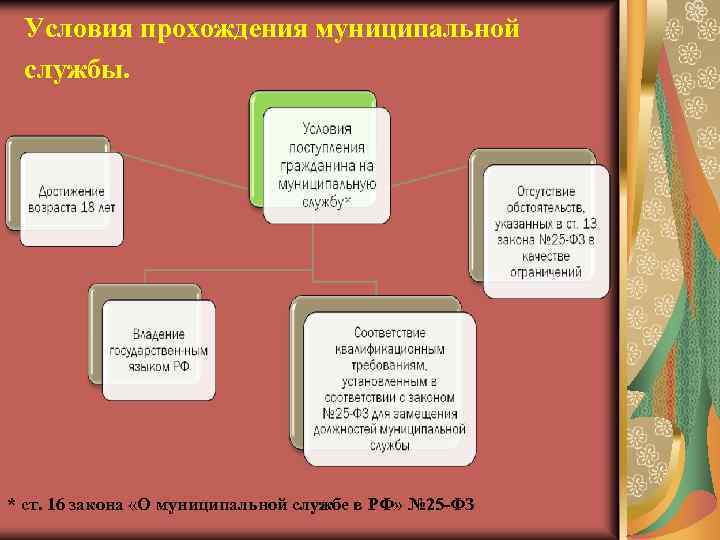 Условия прохождения муниципальной службы. * ст. 16 закона «О муниципальной службе в РФ» №
