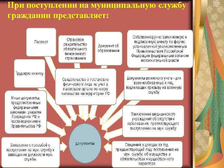 При поступлении на муниципальную службу гражданин представляет: