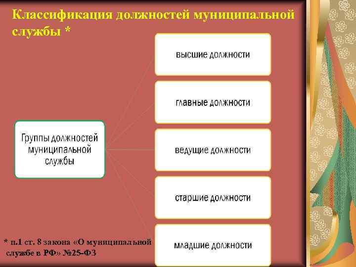 Классификация должностей муниципальной службы * * п. 1 ст. 8 закона «О муниципальной службе