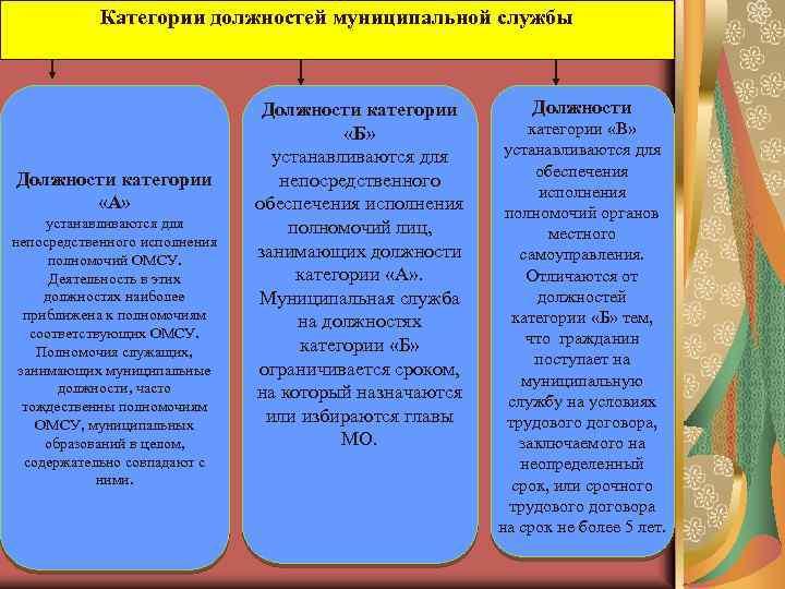 Категории должностей муниципальной службы Должности категории «А» устанавливаются для непосредственного исполнения полномочий ОМСУ. Деятельность