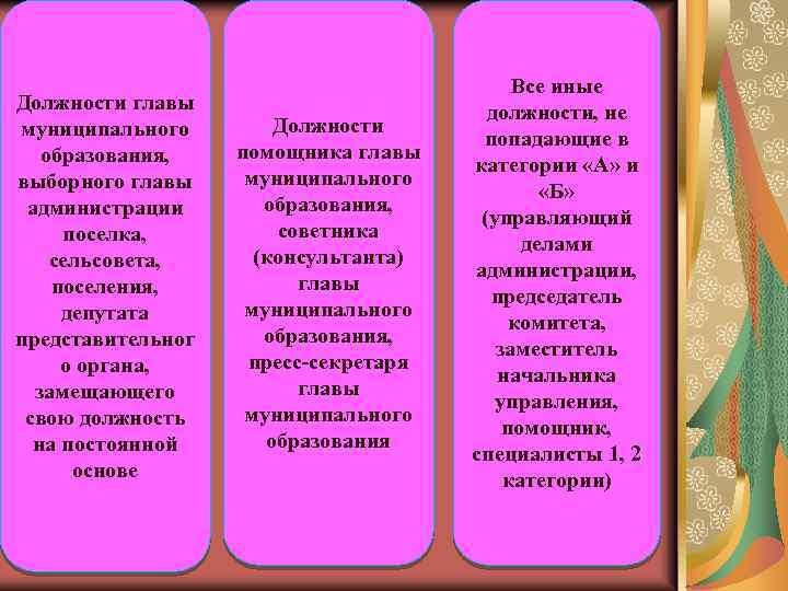 Должности главы муниципального образования, выборного главы администрации поселка, сельсовета, поселения, депутата представительног о органа,