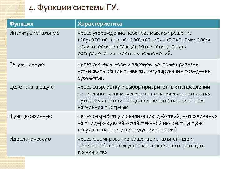 4. Функции системы ГУ. Функция Характеристика Институциональную через утверждение необходимых при решении государственных вопросов