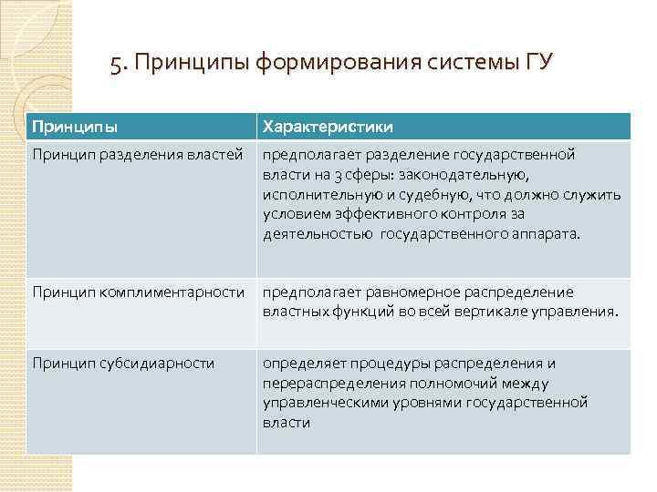 5. Принципы формирования системы ГУ Принципы Характеристики Принцип разделения властей предполагает разделение государственной власти