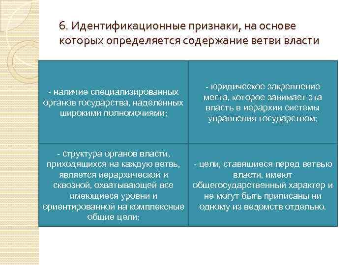6. Идентификационные признаки, на основе которых определяется содержание ветви власти - наличие специализированных органов