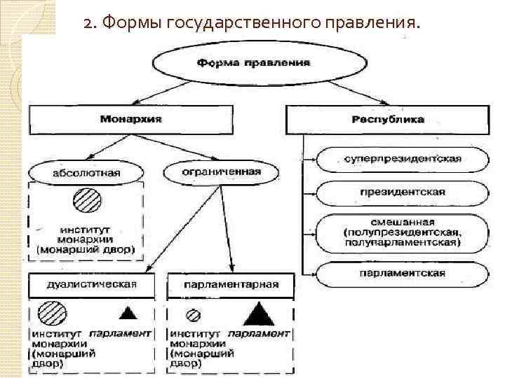 2. Формы государственного правления.