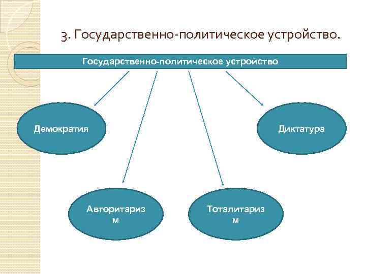 3. Государственно-политическое устройство Демократия Авторитариз м Диктатура Тоталитариз м
