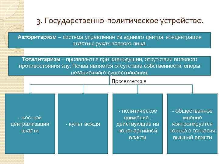 3. Государственно-политическое устройство. Авторитаризм – система управление из единого центра, концентрация власти в руках