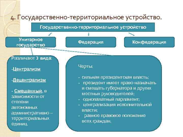 4. Государственно-территориальное устройство Унитарное государство Федерация Конфедерация Различают 3 вида: -Централизм -Децентрализм - Смешанный,