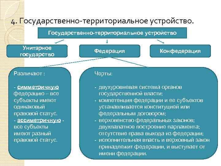 4. Государственно-территориальное устройство Унитарное государство Федерация Конфедерация Различают : Черты: - симметричную федерацию –