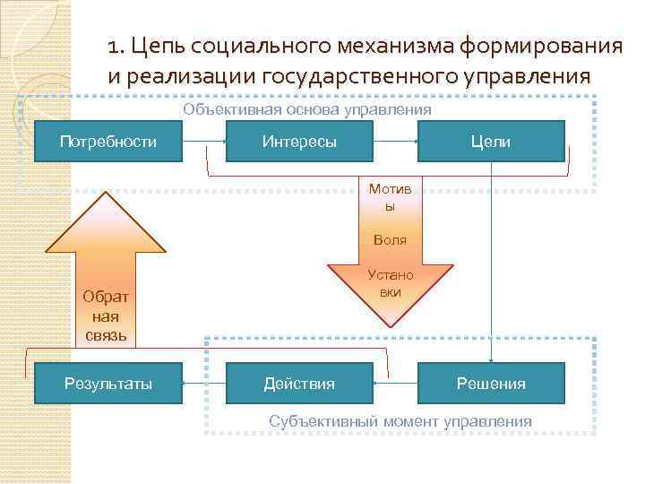 1. Цепь социального механизма формирования и реализации государственного управления Объективная основа управления Потребности Интересы