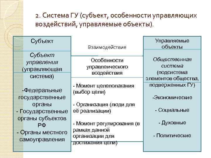 2. Система ГУ (субъект, особенности управляющих воздействий, управляемые объекты). Субъект управления (управляющая система) -Федеральные