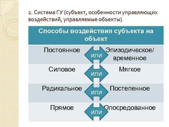 2. Система ГУ (субъект, особенности управляющих воздействий, управляемые объекты). Способы воздействия субъекта на объект