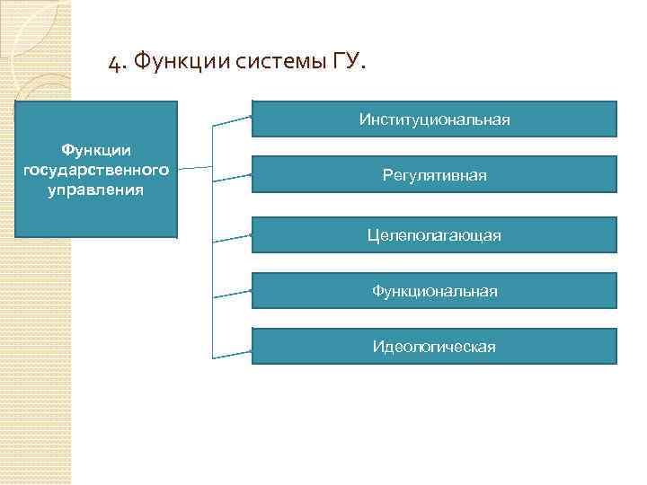 4. Функции системы ГУ. Институциональная Функции государственного управления Регулятивная Целеполагающая Функциональная Идеологическая