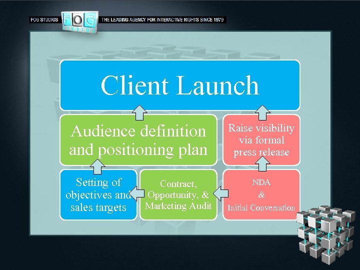 Client Launch Audience definition and positioning plan Setting of objectives and sales targets Contract,