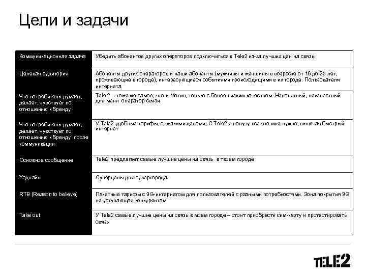 Цели и задачи Коммуникационная задача Убедить абонентов других операторов подключиться к Tele 2 из-за