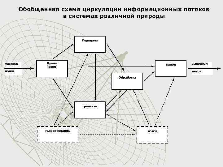 Обобщенная схема циркуляции информационных потоков в системах различной природы Передача входной Прием (ввод) вывод