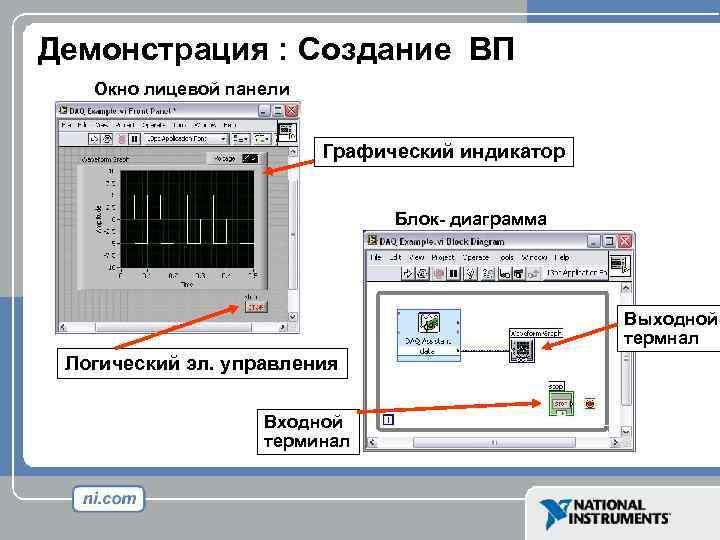 Демонстрация : Создание ВП Окно лицевой панели Графический индикатор Блок- диаграмма Выходной термнал Логический