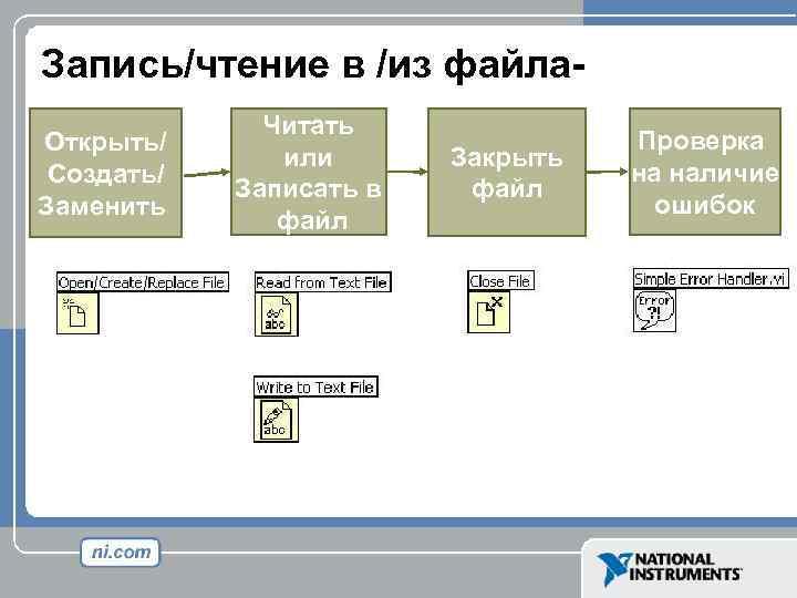 Запись/чтение в /из файла. Открыть/ Создать/ Заменить Читать или Записать в файл Закрыть файл