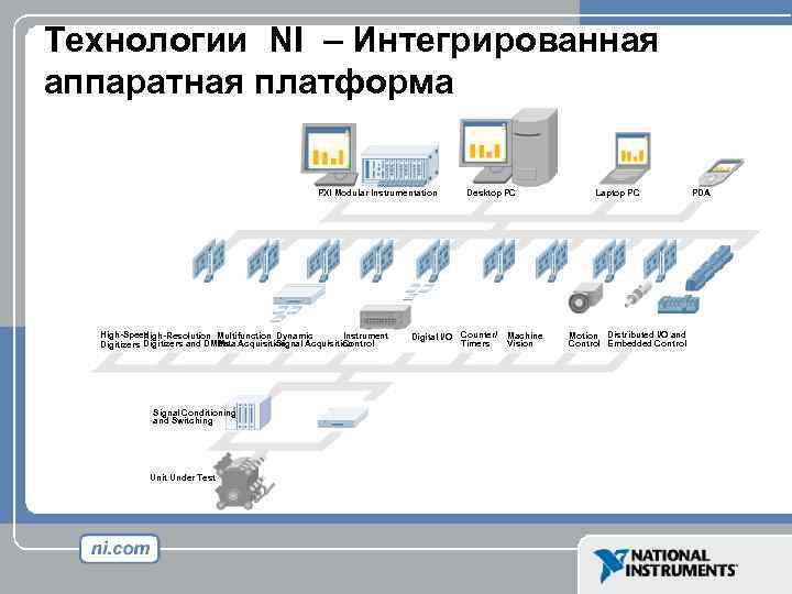 Технологии NI – Интегрированная аппаратная платформа PXI Modular Instrumentation High-Speed High-Resolution Multifunction Dynamic Instrument