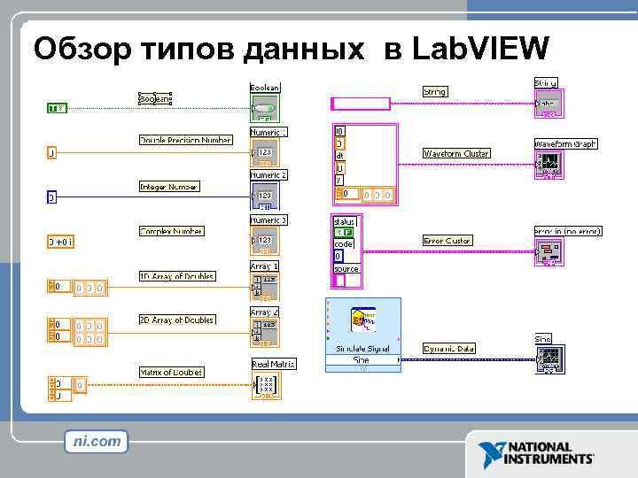 Обзор типов данных в Lab. VIEW